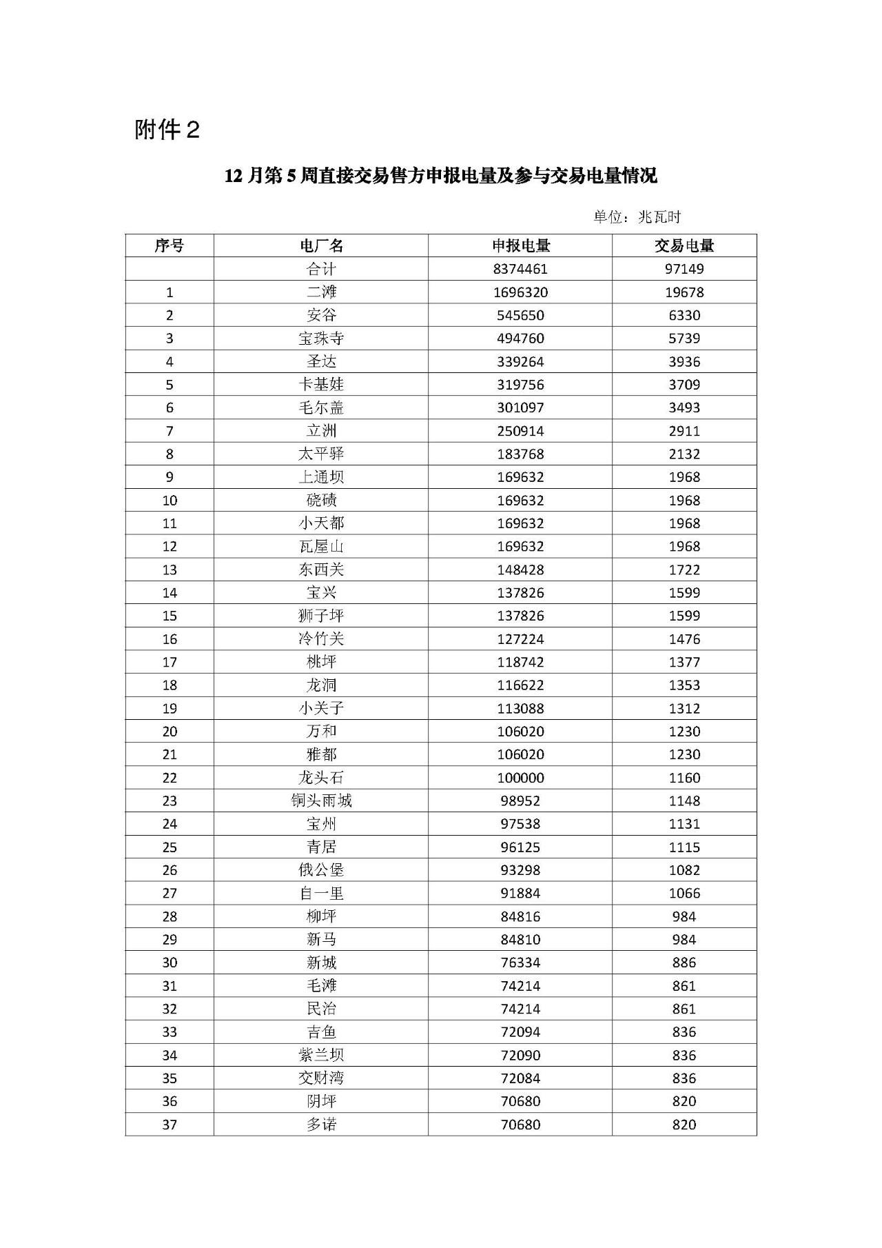 四川12月第5周电力直接交易:电量总需求1.16亿千瓦时