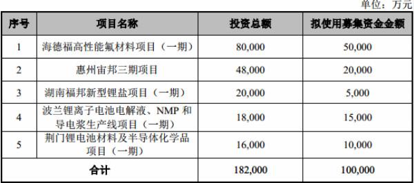 新宙邦:拟募资不超10亿元 用于扩建锂电池化学品等相关项目