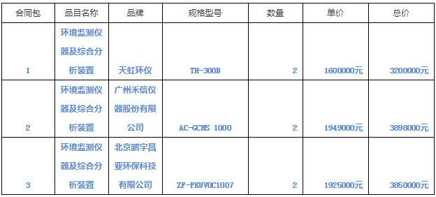 禾信仪器等中标1094.8万元VOCs分析仪采购大单