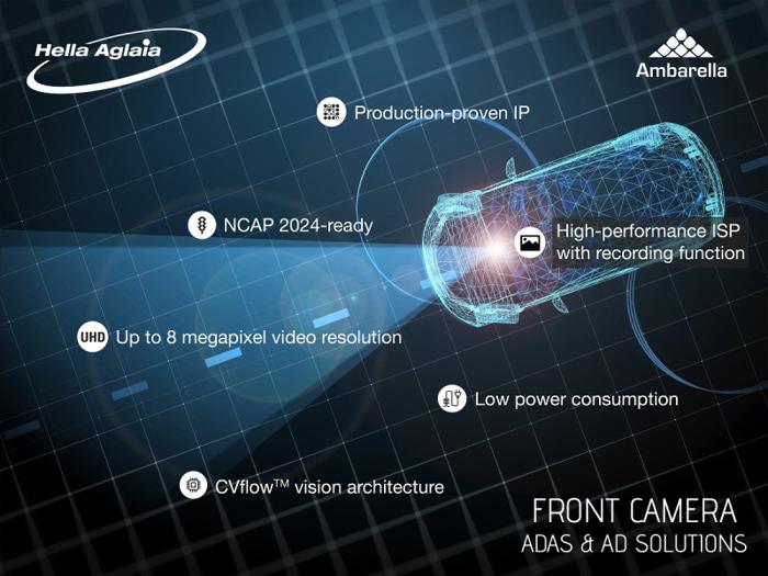 安霸半导体推新汽车视觉芯片 提高驾驶员辅助程序视觉功能
