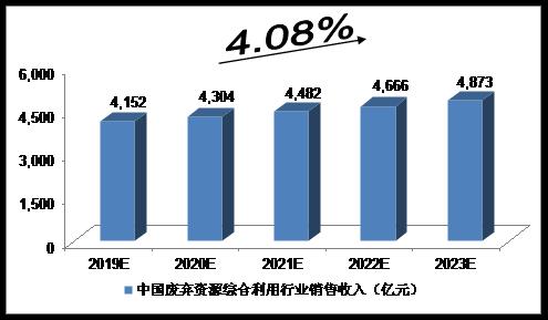 未来5年中国废弃资源综合利用行业预测