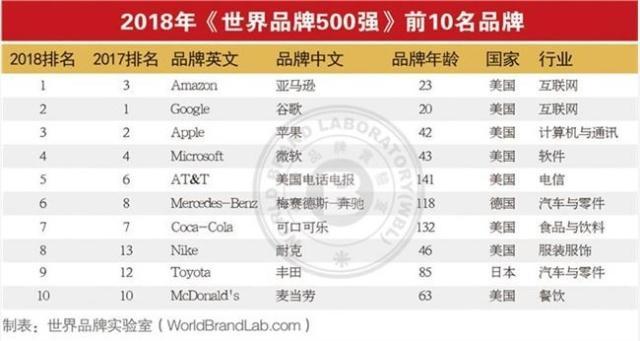 2018世界品牌500强榜单发布,两家国企名列前茅