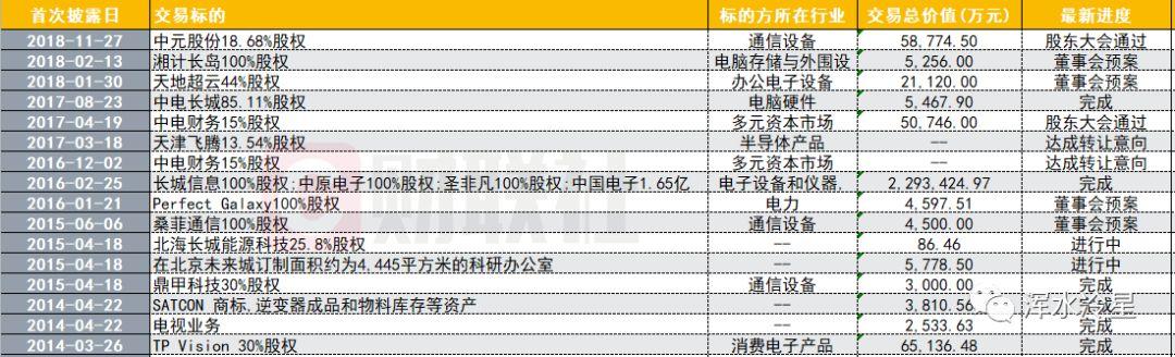中国长城四年13起并购耗资252亿 却沦落到低价卖券商股权地步