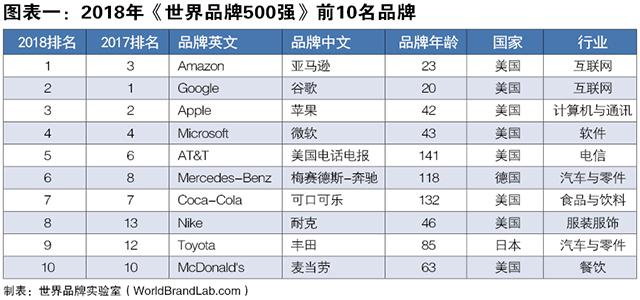 世界品牌500强来袭,第一居然不是苹果(附完整名单)