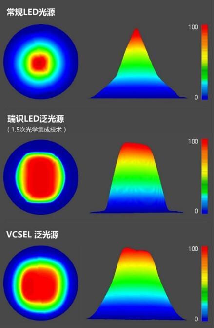 瑞识发布1.5次光学集成技术,推出红外LED泛光源助力3D传感