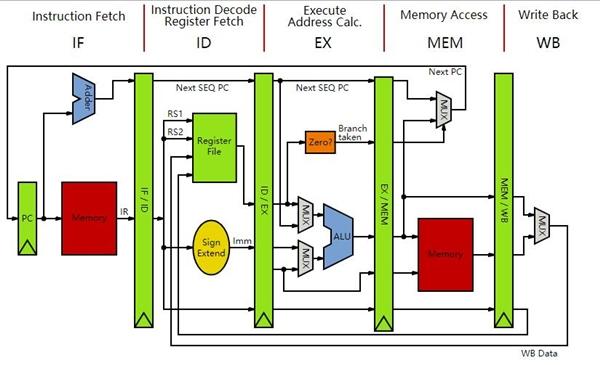 龙芯的机会:MIPS CPU架构开源