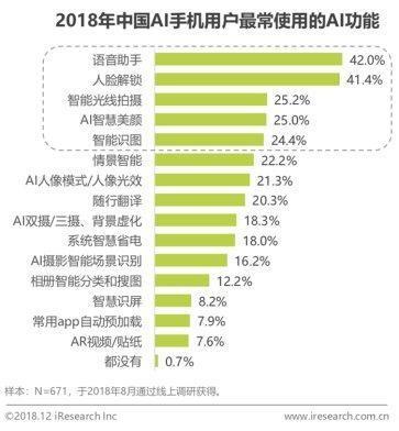 《2018年中国人工智能手机行业研究报告》发布