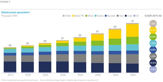 到2050年能源需求展望的五个核心问题