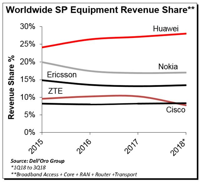 华为2018年前三季度全球电信设备市场份额达28%