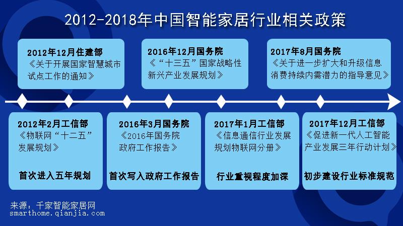 2018年智能家居行业分析:蓝海未满,灯塔初立