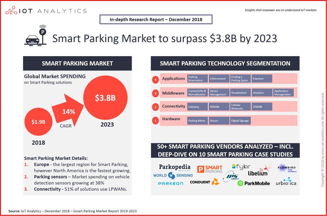 智慧停车年均增长14%,渗透率达11%,市场前景不可限量