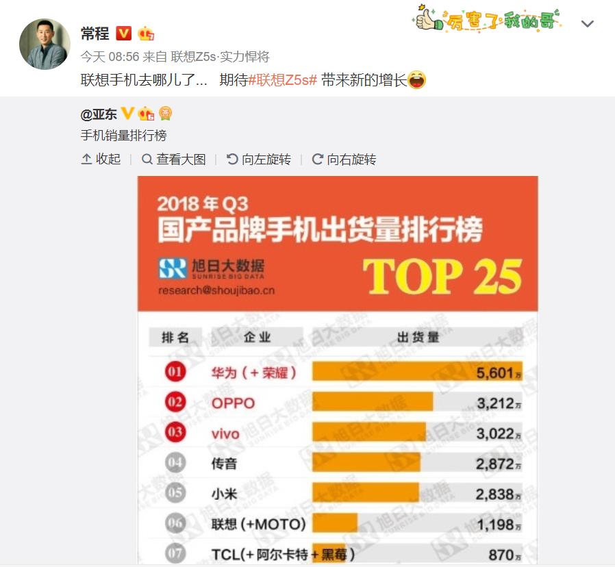联想领先国产手机出货量排行榜 Z5s引网友热议