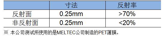 新日本无线开发的反射式光电传感器适合用于检测旋转及移动的方向和位置