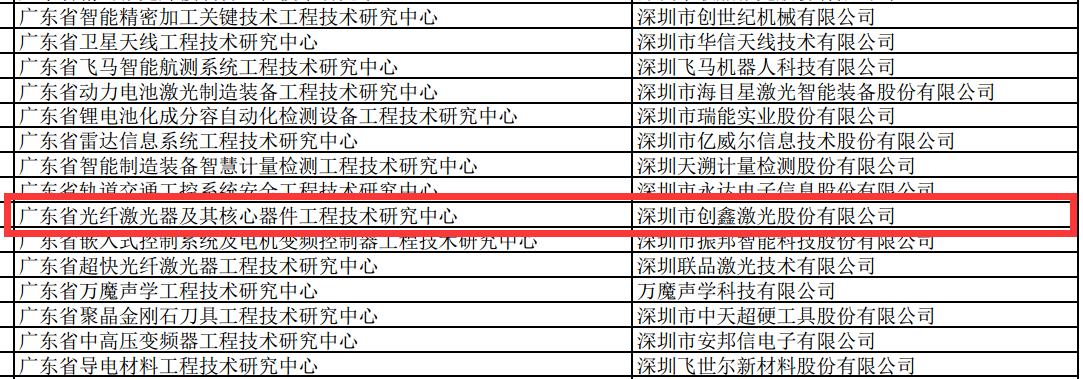 """创鑫激光被评为 """"广东省光纤激光器及核心器件工程技术研究中心"""""""