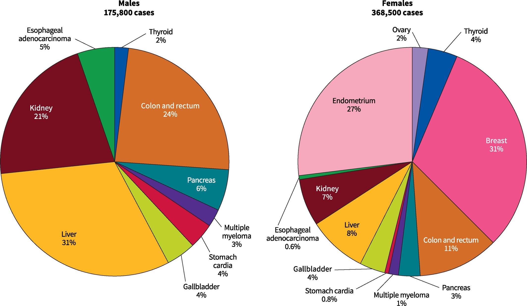 充分证据显示13种癌症与肥胖高度相关