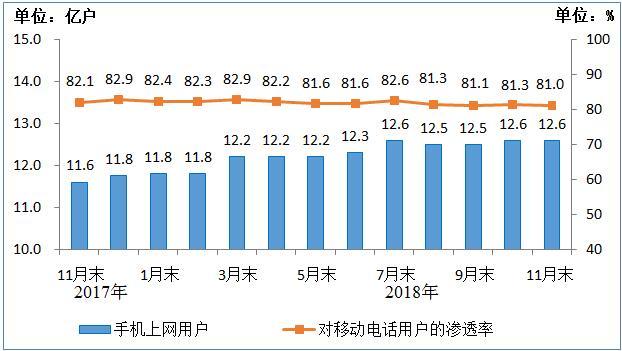 工信部:11月4G用户达11.6亿户 宽带用户超过4亿