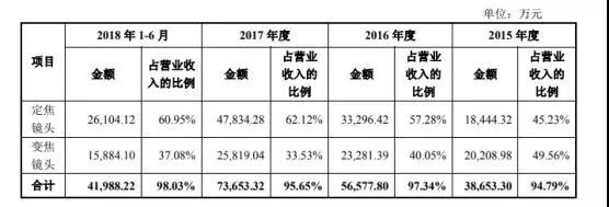 舜宇竞争对手宇瞳光学递交招股书 拟募资5.44亿元建设项目