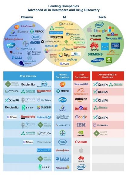 细数AI药物开发公司全球20强
