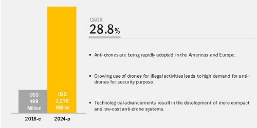 2024年全球反无人机市场规模将达22.76亿美元