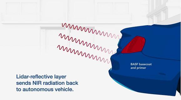 激光雷达持续进化 但汽车本身一项因素也很关键
