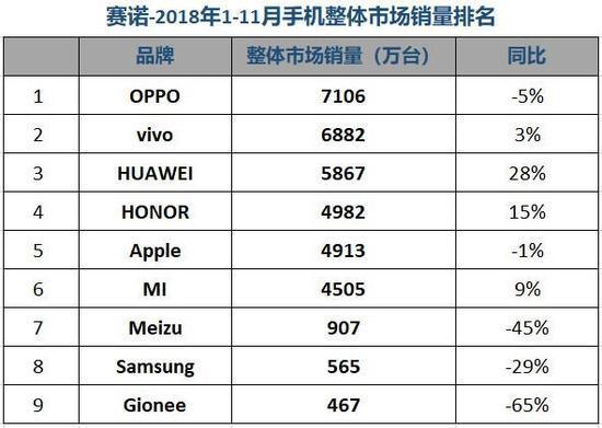 国内手机11月销量排名出炉:Vivo位列第一