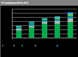 预测:2019年全球光伏装机增长18%