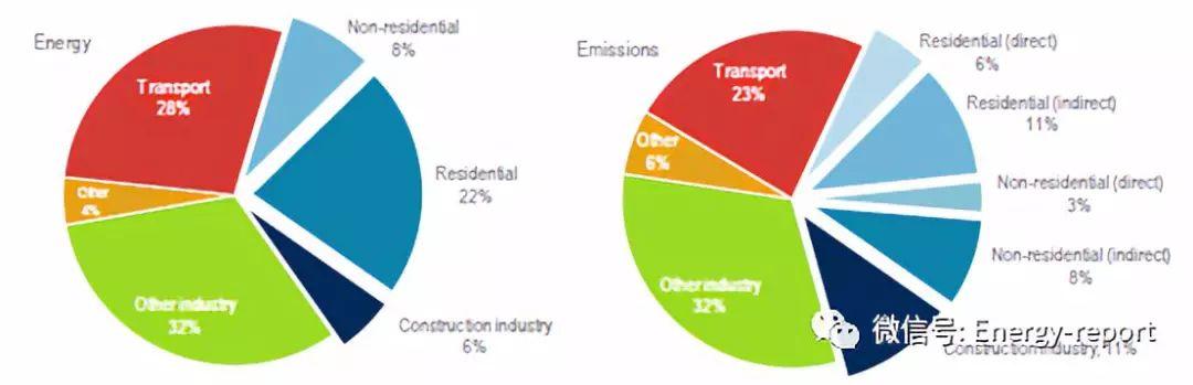全球现状报告2018:面向零排放、高效和弹性的建筑部门