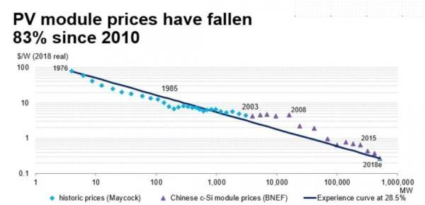 五分钟看懂欧洲光储市场:确定重点六国,重启航海时代