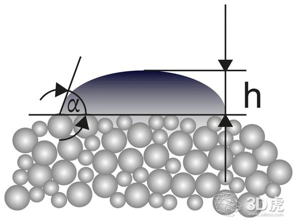 研究用于选择性激光3D打印技术的热固性材料