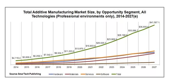 2018年全球增材制造市场价值93亿美元 增长率为18%