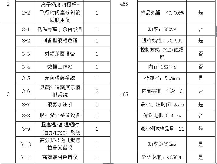 中国农业大学1290万采购30套科研仪器