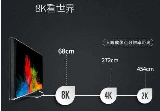 5G网与8K电视,会檫出怎样的火花