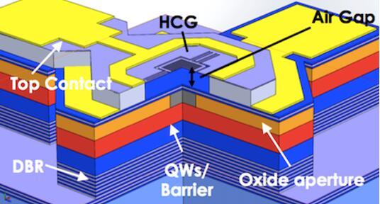 Bandwidth10开发出1050nm VCSEL,适用于OCT及其它传感应用