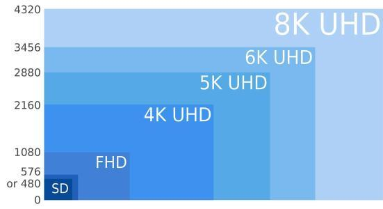 因搭5G快车,各大厂商纷纷布局8K电视