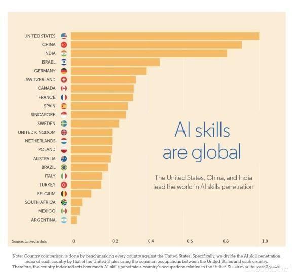 日媒:中国AI实力与美国差距甚大