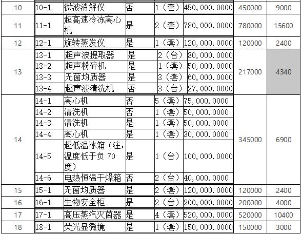 福建省食药监局1723万元采购18包分析仪器