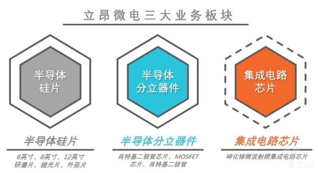 立昂微电拟IPO 募资13.5亿元生产硅片及射频芯片