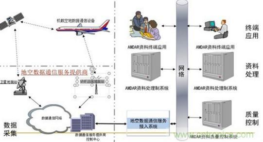气象观测传感器在飞机中的应用