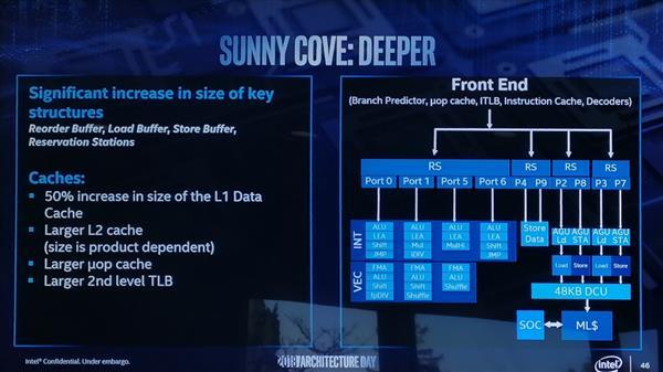 """英特尔Sunny Cove架构很""""吸睛"""":10nm加持 猛料不少"""