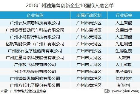广州市新一轮独角兽企业遴选名单重磅出炉!科技创新是主流