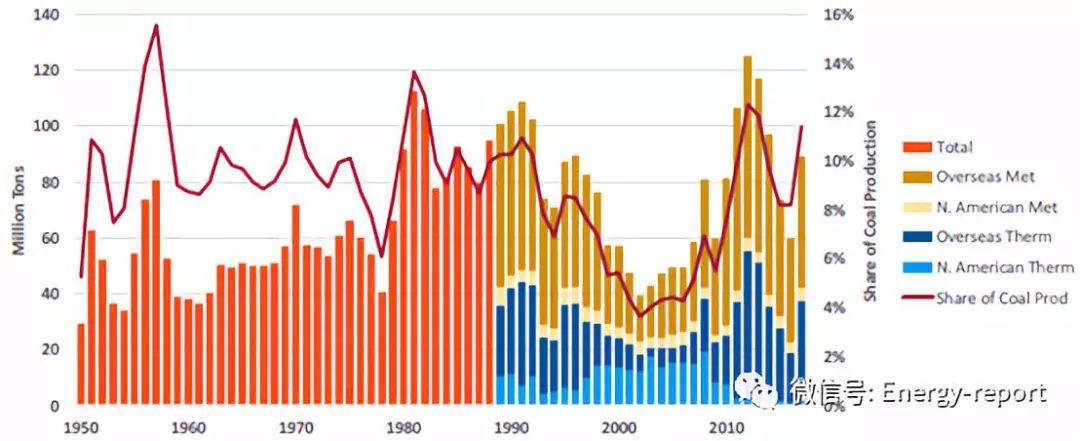 推进美国煤炭出口:加快美国煤炭出口机遇的评估