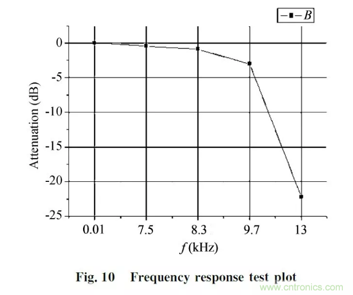 包含振动信号调理电路的测量系统首先将压电传感器与调幅电路连接