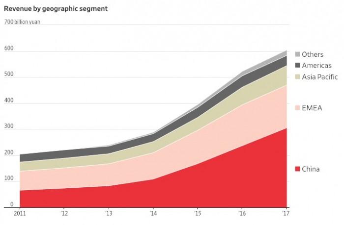 图表记录华为的崛起之路:从中国走向世界