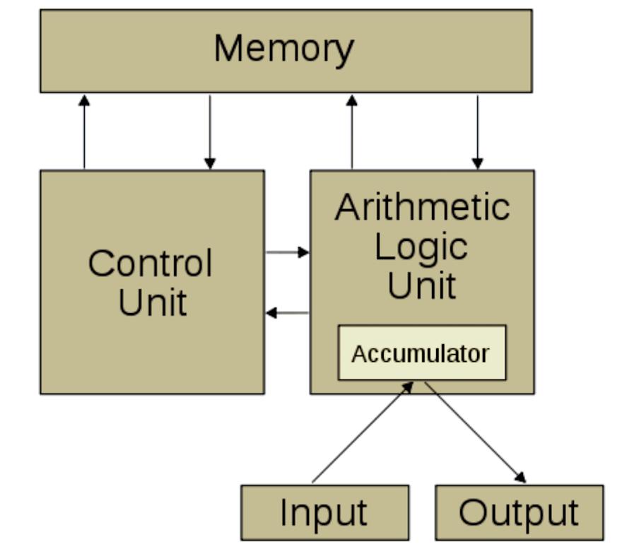摩尔定律注定失效,存储优先架构或是AI芯片的未来