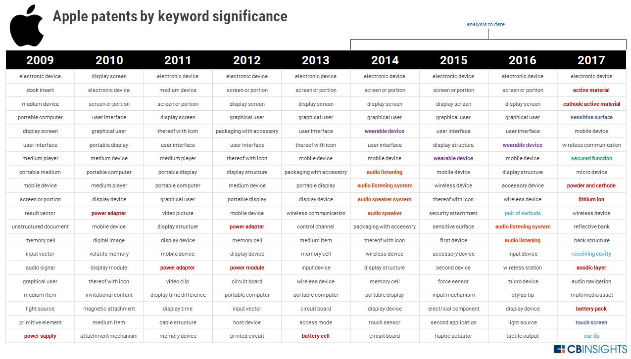 2018中美七大互联网巨头自动驾驶盘点