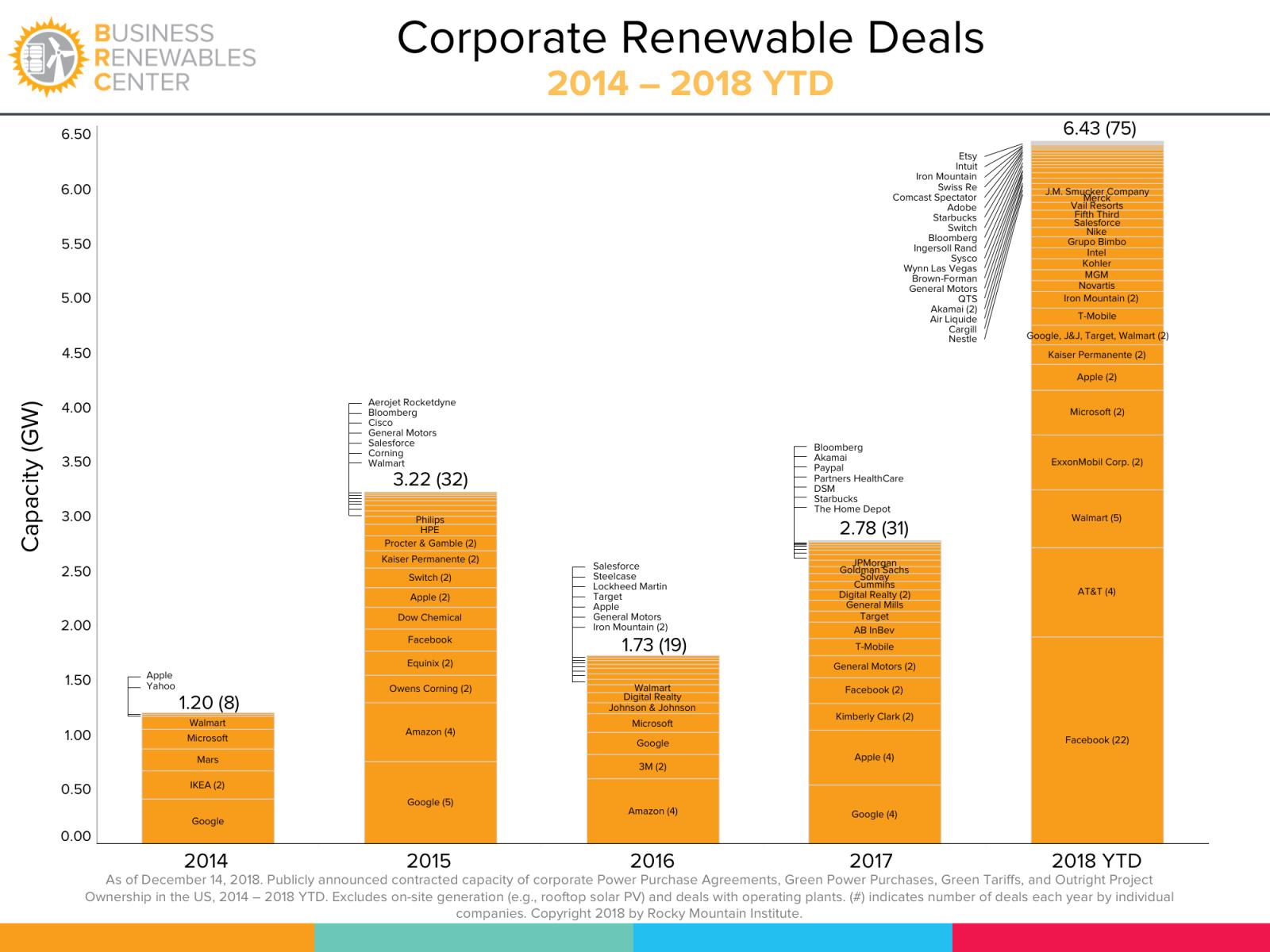 2018年美國企業采購太陽能電力已達2.8GW
