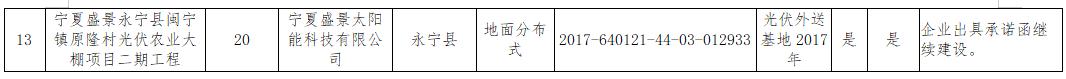 """宁夏""""十二五""""以来光伏项目处理结果"""