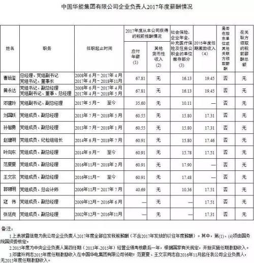 7大电力央企高层工资曝光,舒印彪、孟振平等大佬谁年薪最高?