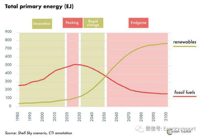 2020年将看到化石燃料峰值的到来?