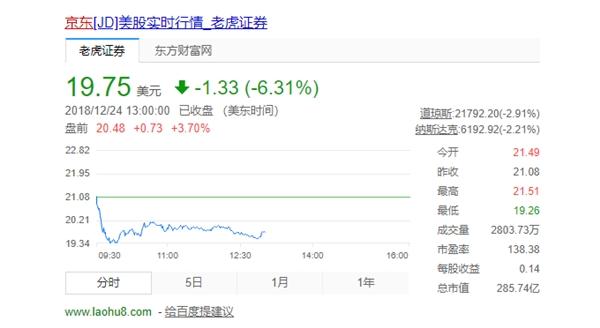 京东宣布10亿美元股票回购计划:盘前股价应声上涨
